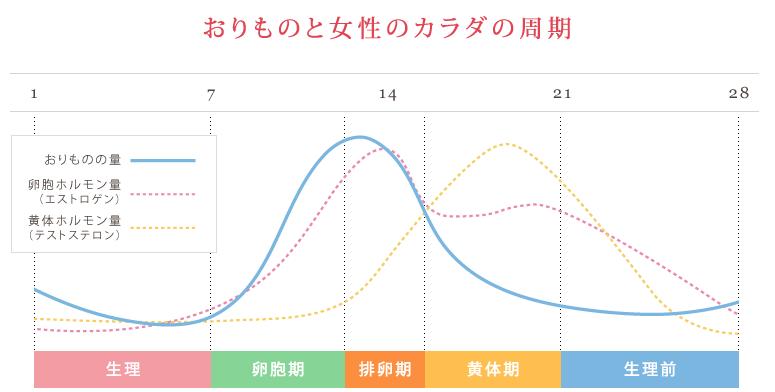 引用: http://www.kobayashi.co.jp/brand/sarasaty/orimono/
